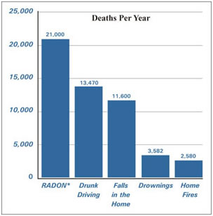 Graph comparing Radon Deaths per year to other causes of death